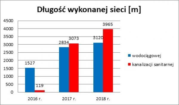 4f14e08b9bd84f Poniższy wykres doskonale pokazuje jak dynamicznie rozwija się  infrastruktura techniczna w naszej gminie.